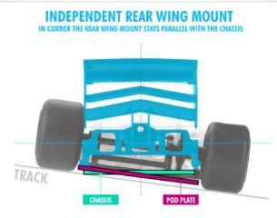 Supporto alettone indipendente X1 2019 Formula 1 posteriore